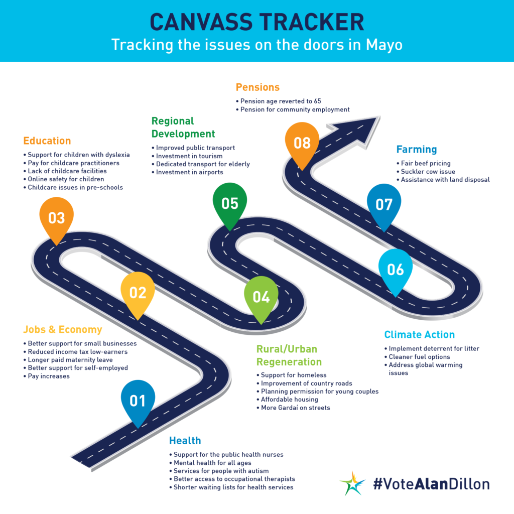Mayo Canvass Tracker 2020